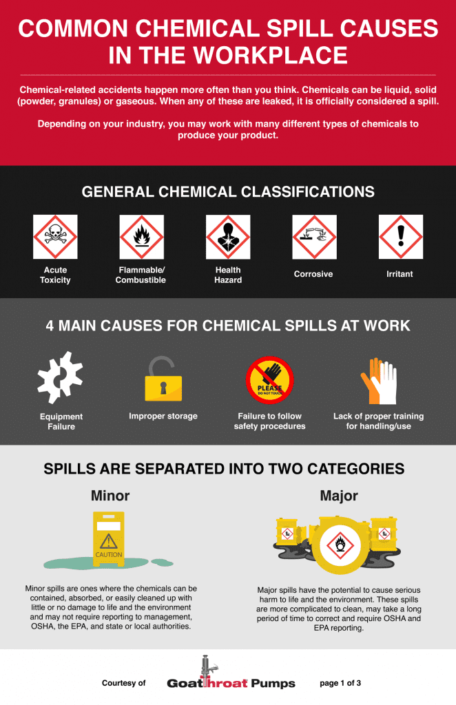Common Chemical Spill Causes in the Workplace